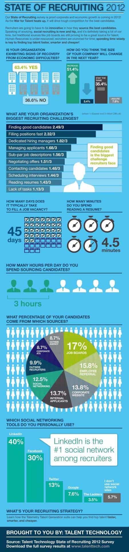 Recruiting-Talenttech