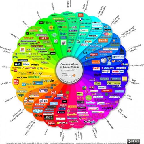 Pionierarbeit im Social Media Recruiting