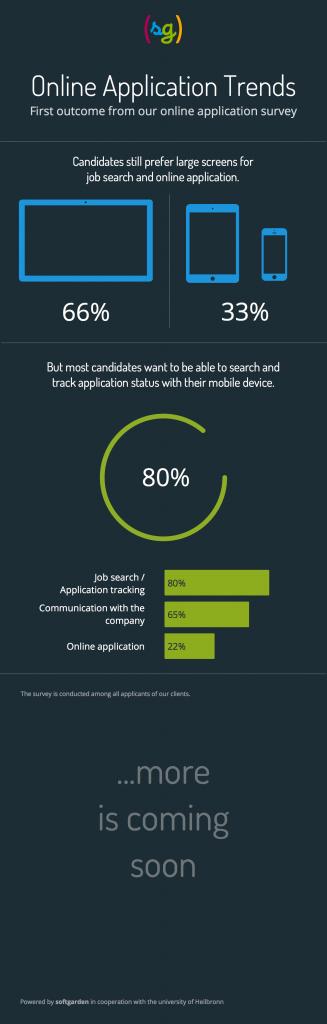 softgarden online application trends
