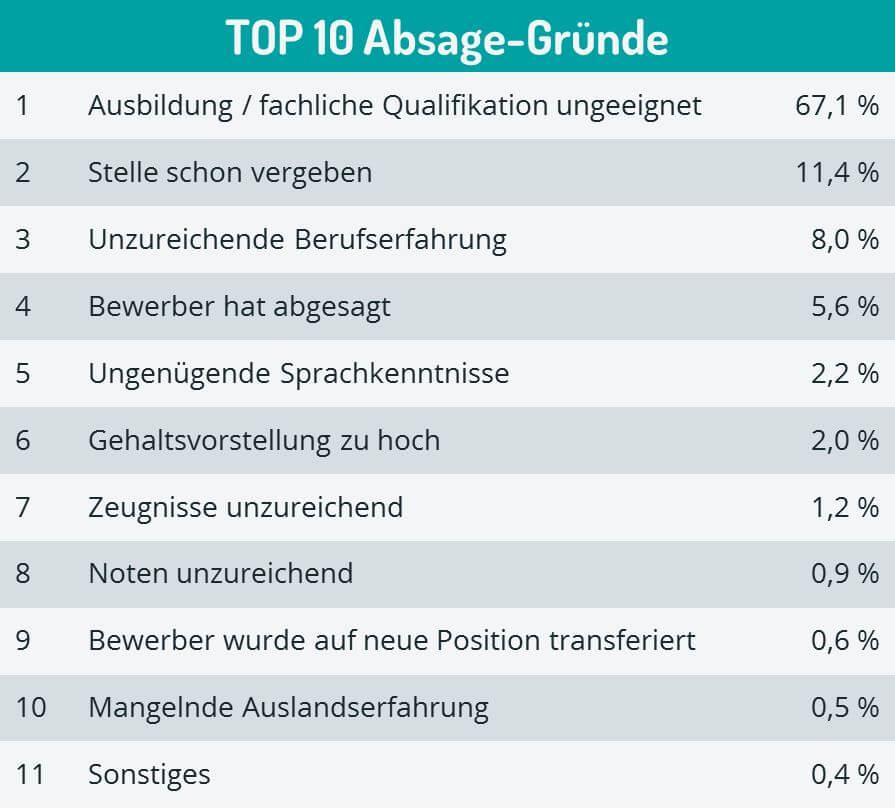 Kandidaten-Top10-Absagegründe
