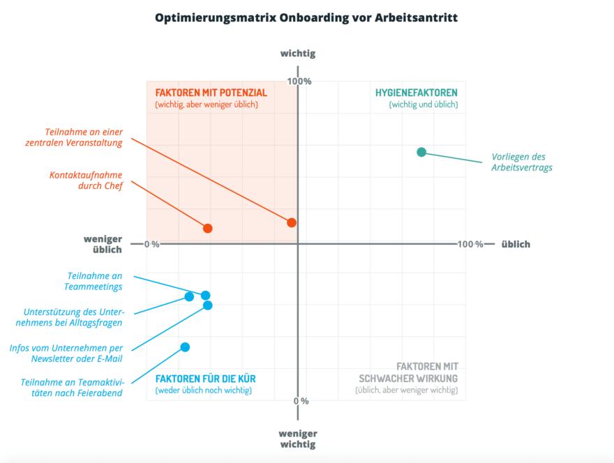 Optimierungsmatrix Bewerber Arbeitsantritt