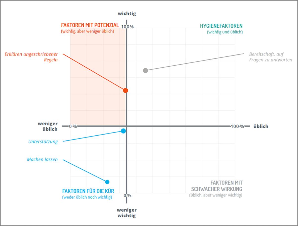 Onboarding Studie 2 Infografik Kollegen