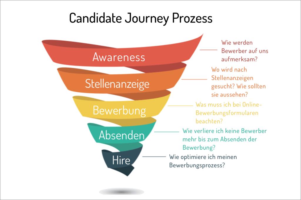 Candidate-Journey-Recruiting Jahr