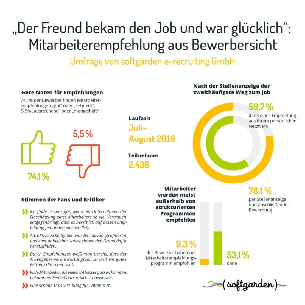Mitarbeiterempfehlung-Infografik