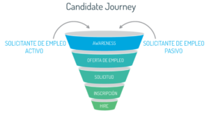 Stages of Candidate Journey