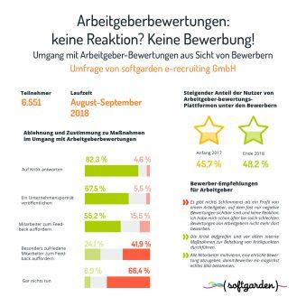 Infografik_Arbeitgeber-Bewertungen_1118-hell