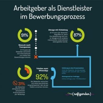 Infografik_Arbeitgeber_als_Dienstleister_im_Bewerbungsprozess-910916-edited