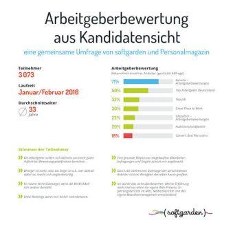 Infografik_Arbeitgeberbewertung_softgarden-2
