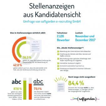 Infografik_Stellenanzeigen_0118-hell